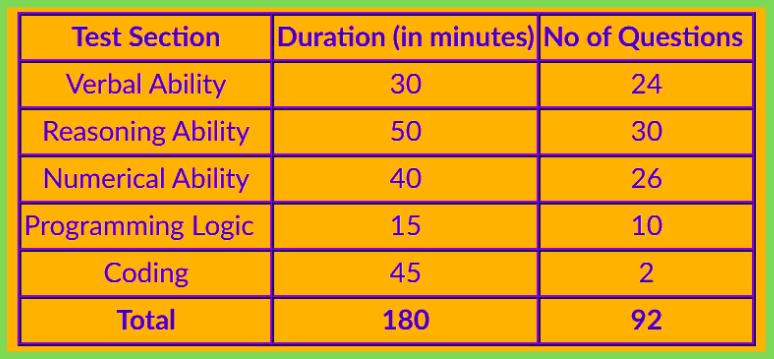 TCS-NQT-Exam-Pattern